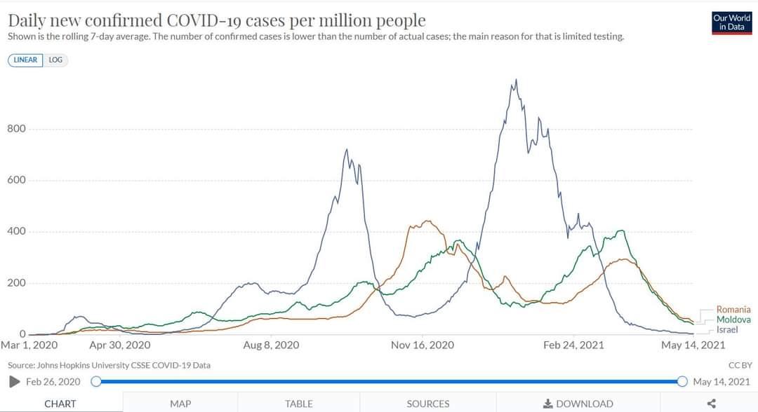 Cum a ajuns vaccinarea singura soluție să scăpăm depandemie