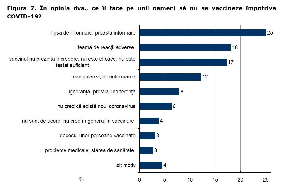 Studiu despre reprezentările sociale ale pandemiei COVID-19 şivaccinării